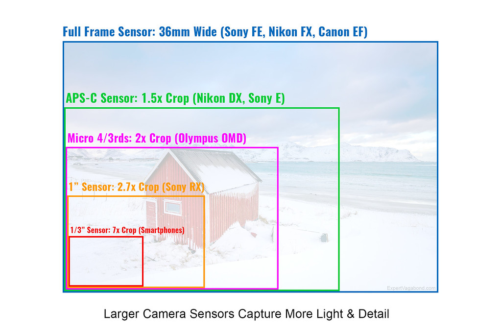 Travel Camera Sensor Size